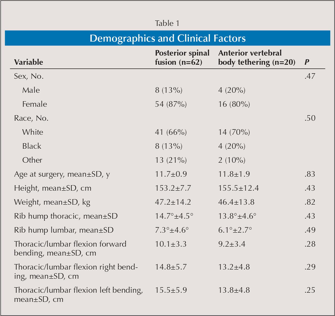 Demographics and Clinical Factors