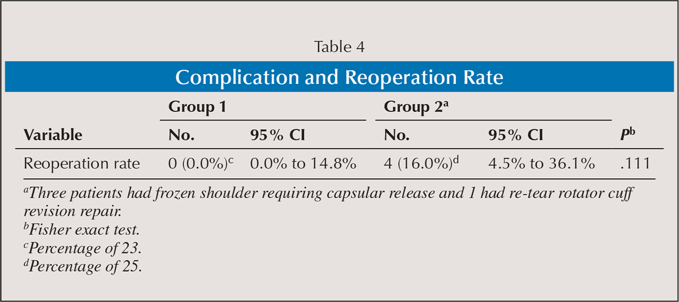Complication and Reoperation Rate