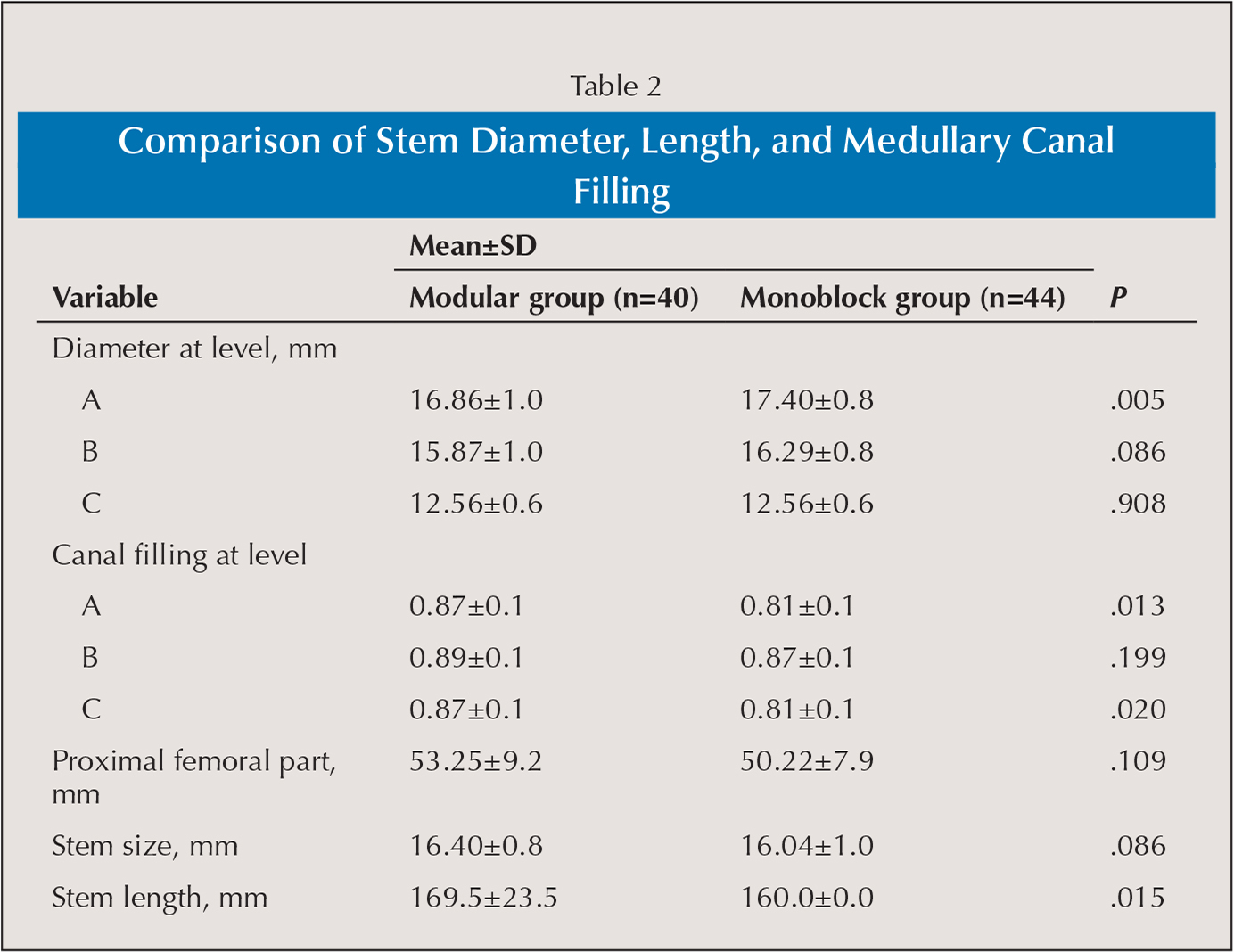 Comparison of Stem Diameter, Length, and Medullary Canal Filling