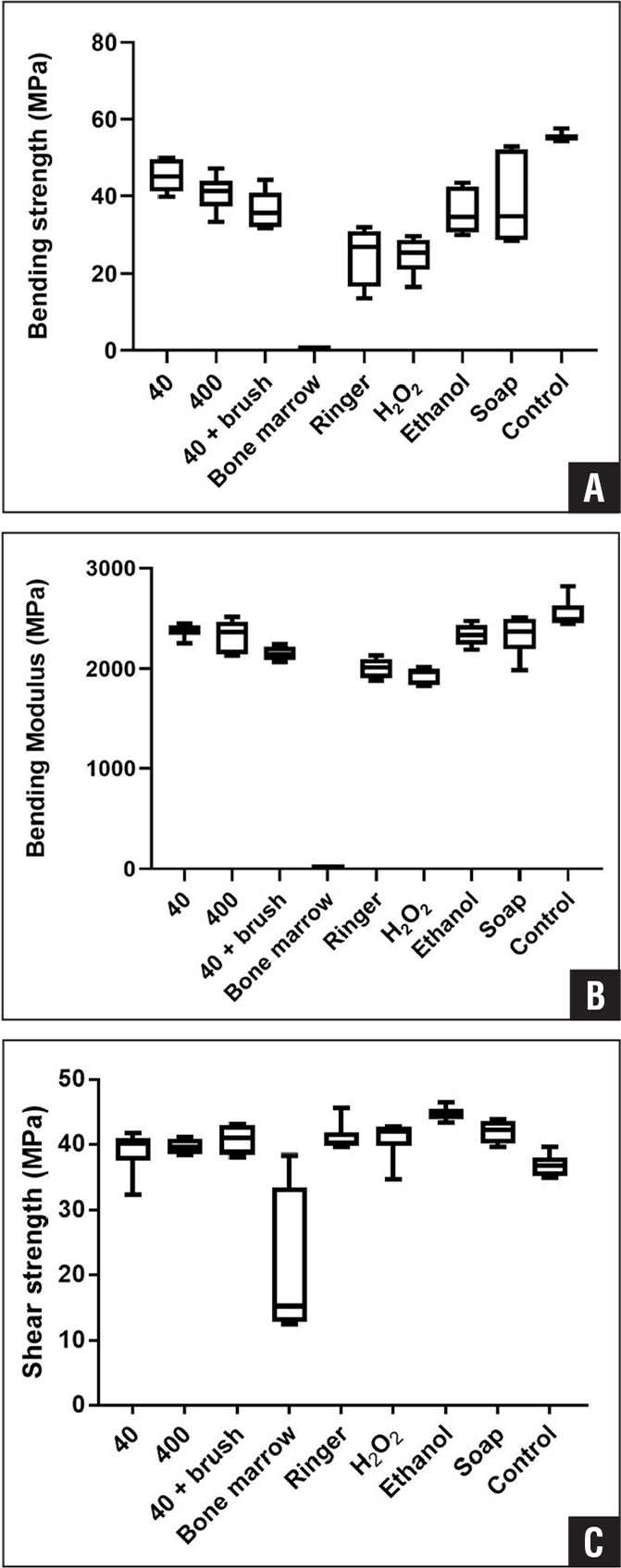 Box plots showing bending strength (A), bending modulus (B), and shear strength (C) of the cement–cement interface of all of the studied groups.