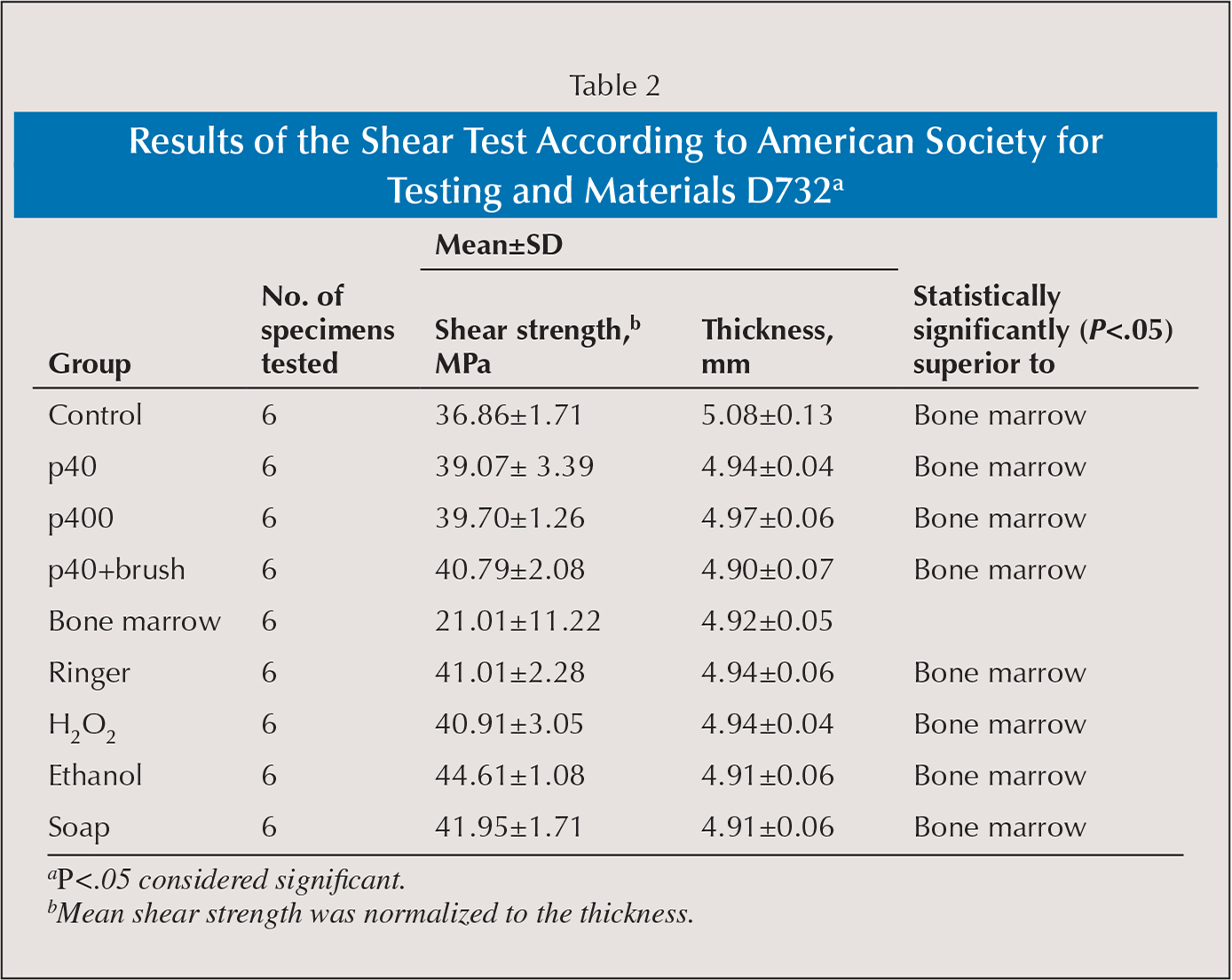 Results of the Shear Test According to American Society for Testing and Materials D732a