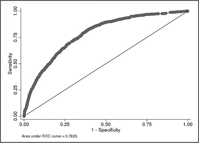 Receiver operating characteristic (ROC) curve of the logistic regression model used to predict postoperative opioid use after total shoulder arthroplasty.