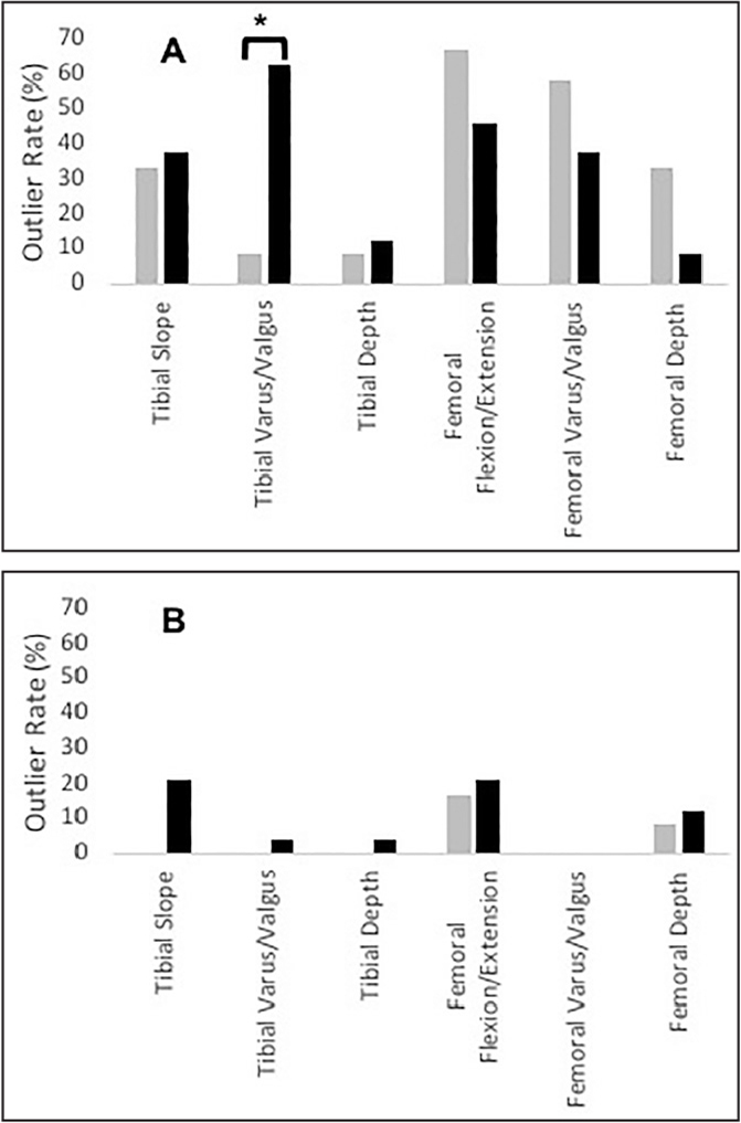 Comparison of outlier rates of cuts across 6 measurements obtained with conventional instrumentation for experienced users (gray) and trainees (black) (A). Comparison of outlier rates of cuts across 6 measurements obtained with navigation-enhanced instrumentation for experienced users (gray) and trainees (black) (B). Absence of a measurement bar indicates an experimental outlier rate of 0%. *P<.05.