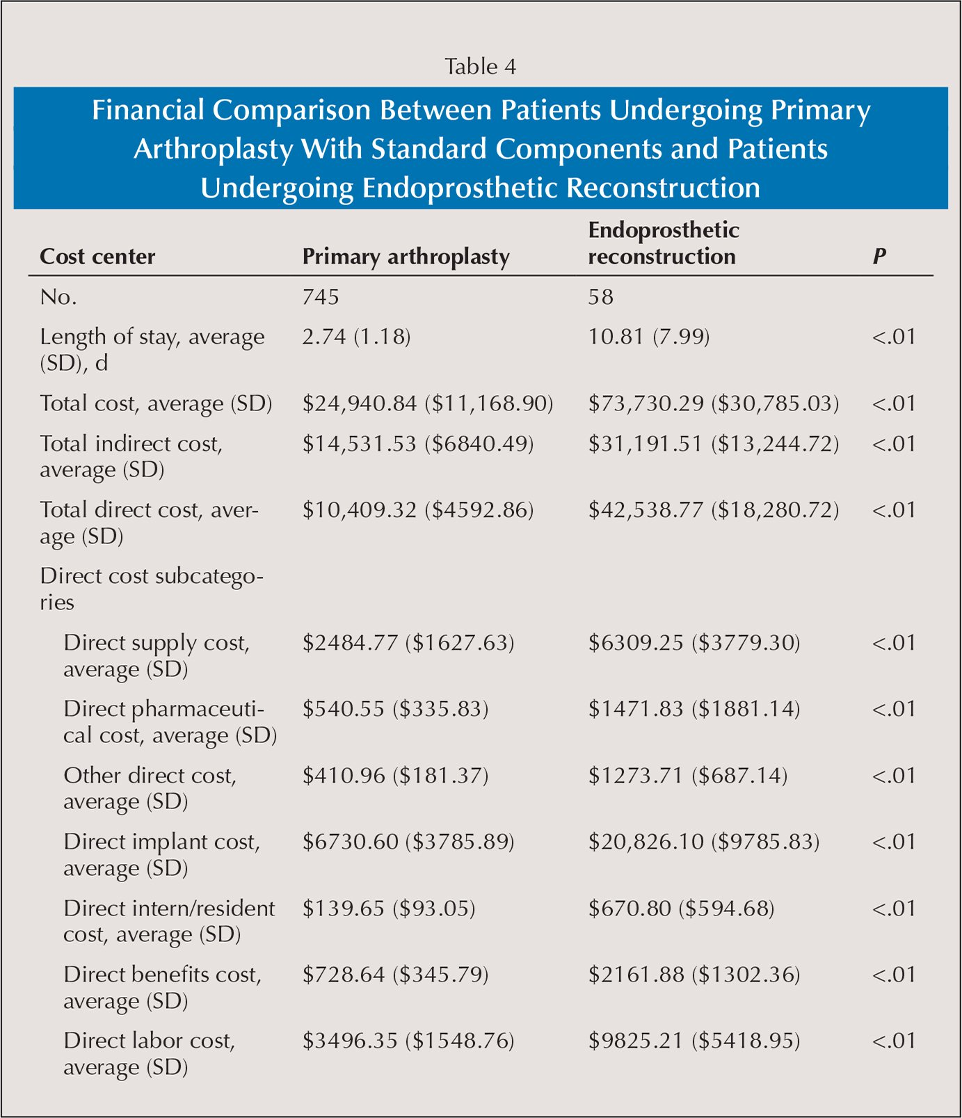 Financial Comparison Between Patients Undergoing Primary Arthroplasty With Standard Components and Patients Undergoing Endoprosthetic Reconstruction