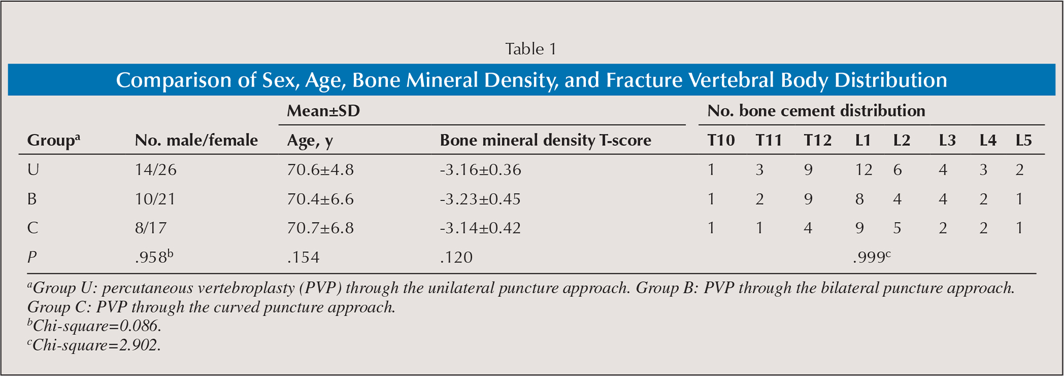 Comparison of Sex, Age, Bone Mineral Density, and Fracture Vertebral Body Distribution