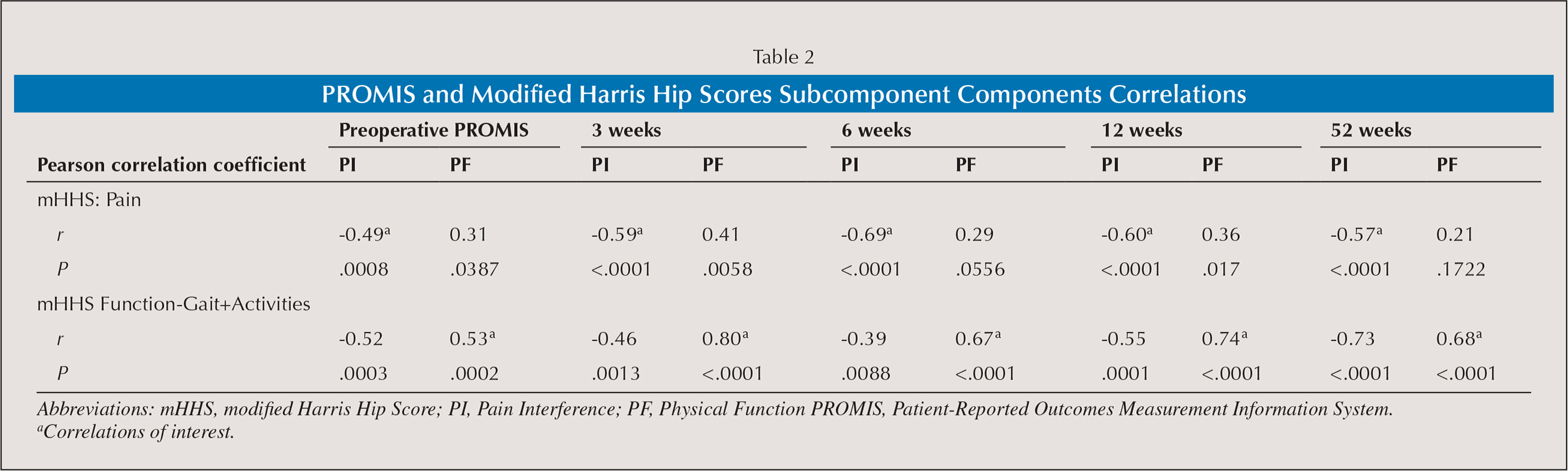 PROMIS and Modified Harris Hip Scores Subcomponent Components Correlations