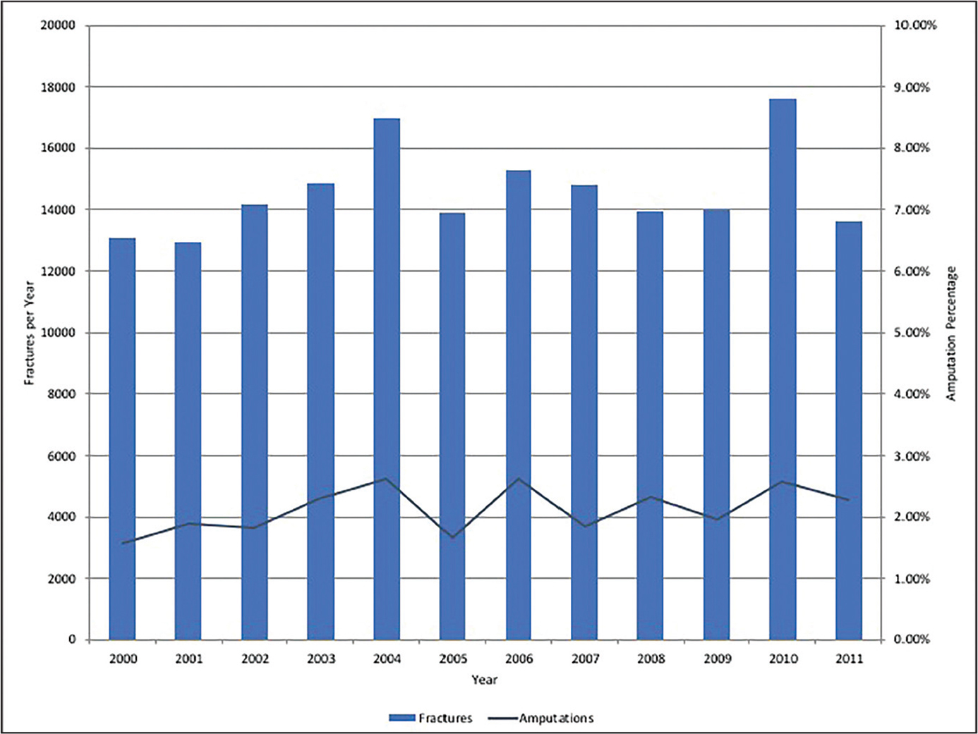 Bar graph showing the number of open tibia fractures per year in the United States along with the associated amputation rates.