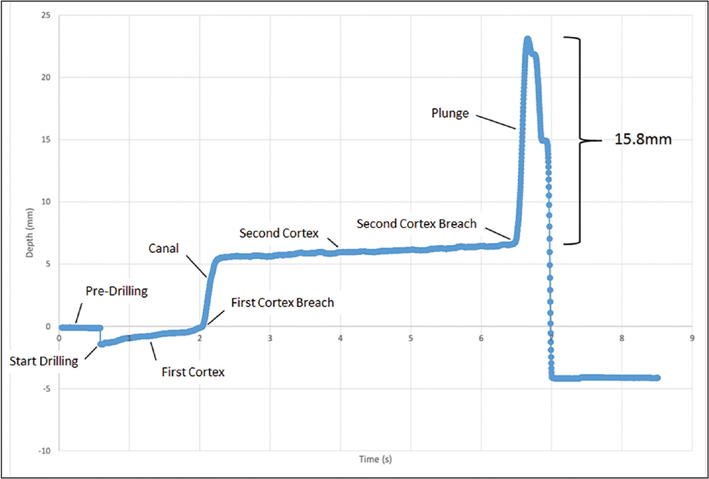 Graphical view of the data for the drill hole with the largest plunge, which was 15.8 mm (approximately 1.6 cm). The relevant stages of drilling are labeled.