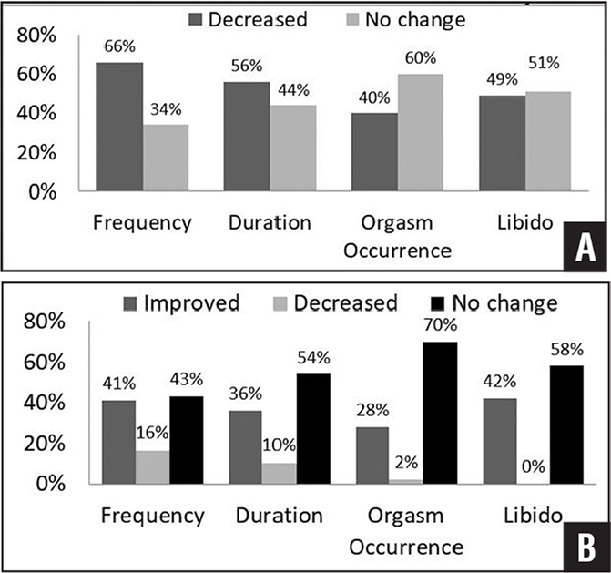 Graphs showing patient responses to the physical portion of the questionnaire, including the physical sexual aspects of osteoarthritis (A) and changes in physical components after arthroplasty (B).