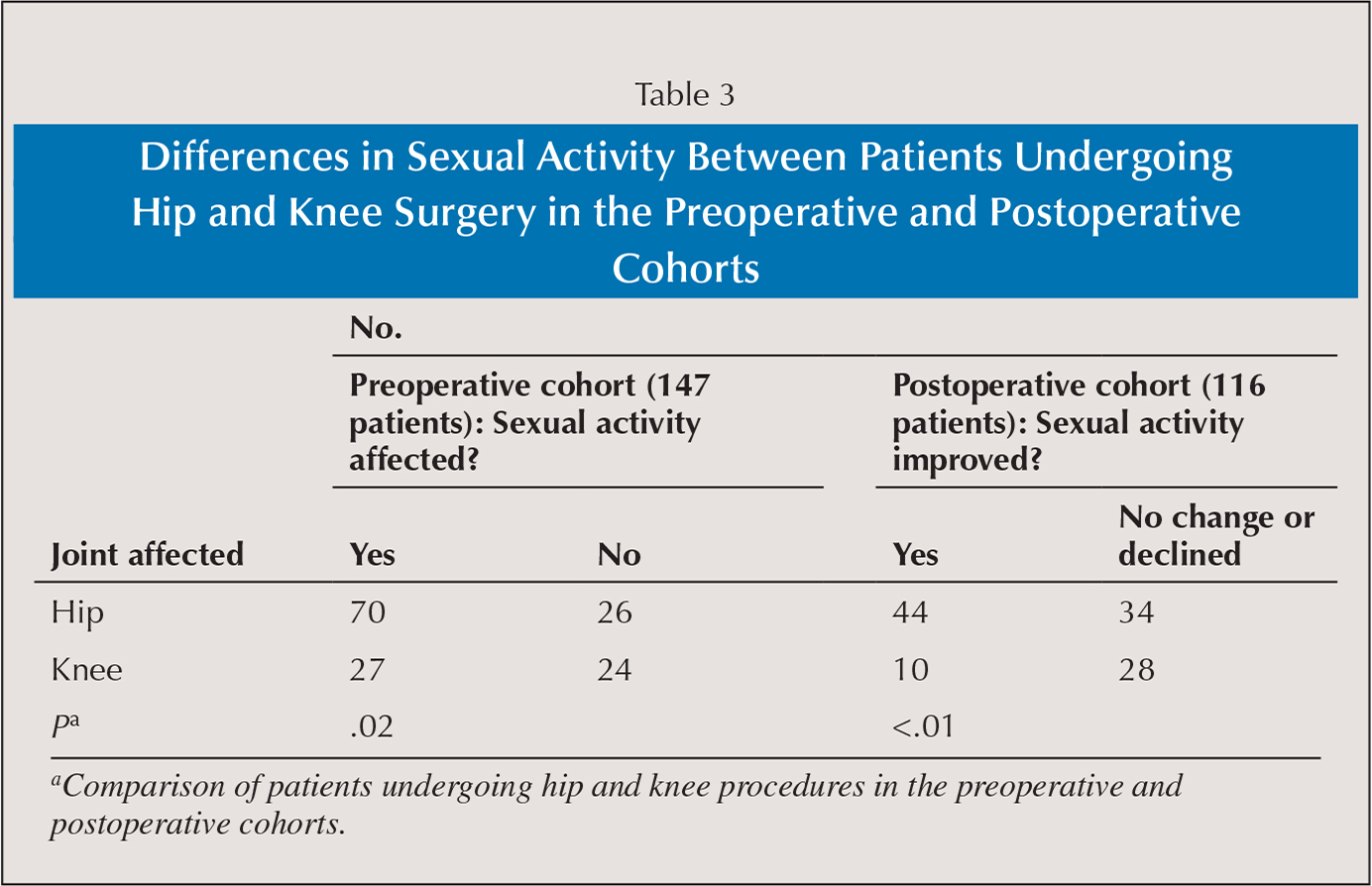 Differences in Sexual Activity Between Patients Undergoing Hip and Knee Surgery in the Preoperative and Postoperative Cohorts