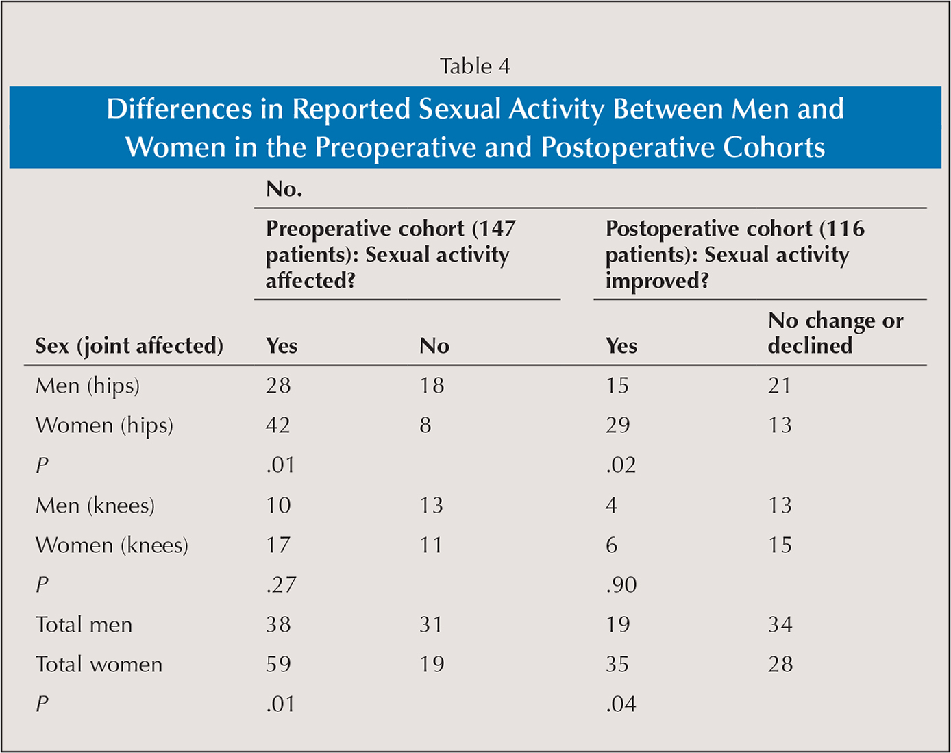 Differences in Reported Sexual Activity Between Men and Women in the Preoperative and Postoperative Cohorts