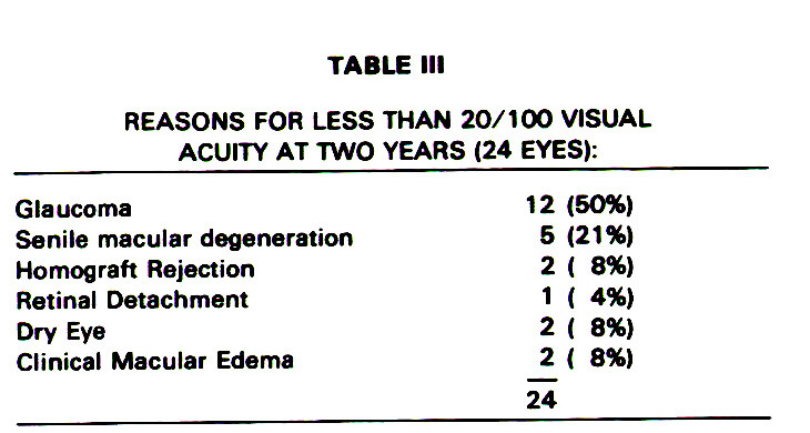 Visual Prognosis in Aphakic Bullous Keratopathy Treated by ...