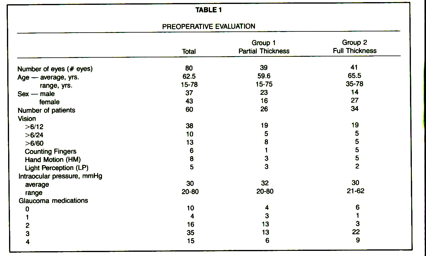 TABLE 1PREOPERATIVE EVALUATION