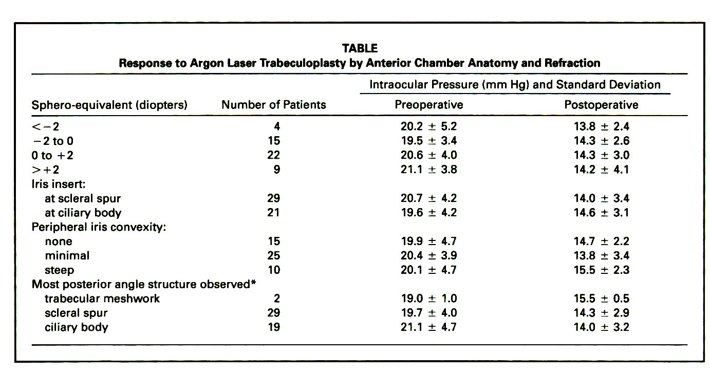 Response of Argon Laser Trabeculoplasty With Varying Anterior ...
