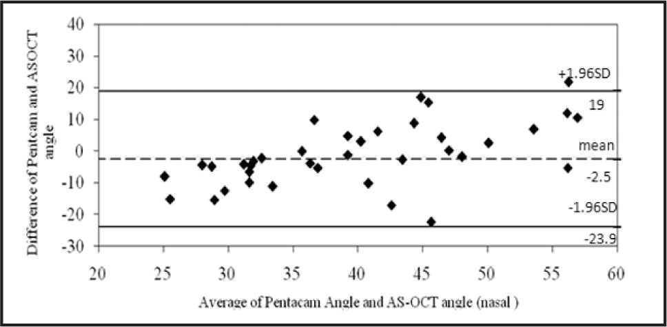 Bland–Altman Analysis for the Inter-Methods Agreement of Anterior Chamber Angle (nasal) for Pentacam and Anterior-Segment Optical Coherence Tomography (AS-OCT) in Healthy Normal Subjects. The Mean Difference in Anterior Chamber Angle Between Instruments Was −2.5° (limits of Agreement: 19 to −23.9). SD = Standard Deviation. Pentacam Is Manufactured by Oculus, Wetzlar, Germany.