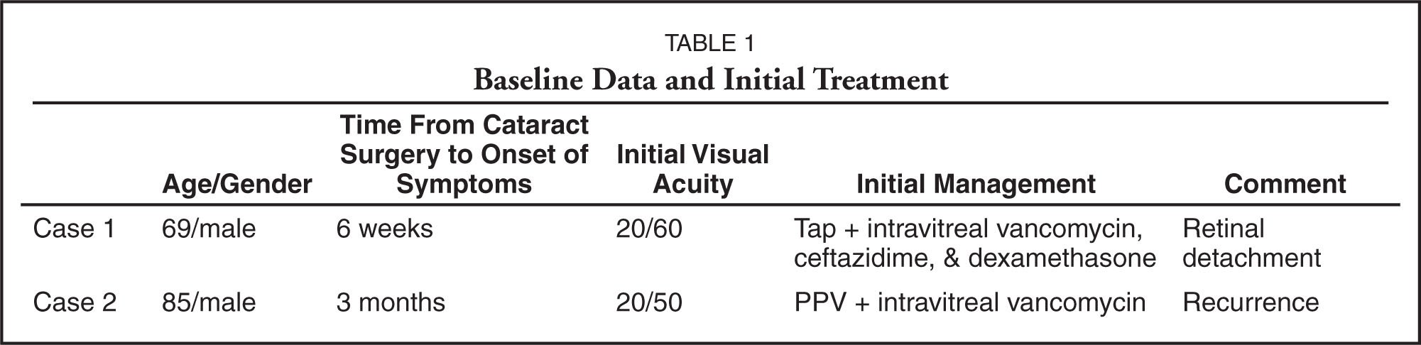 Baseline Data and Initial Treatment