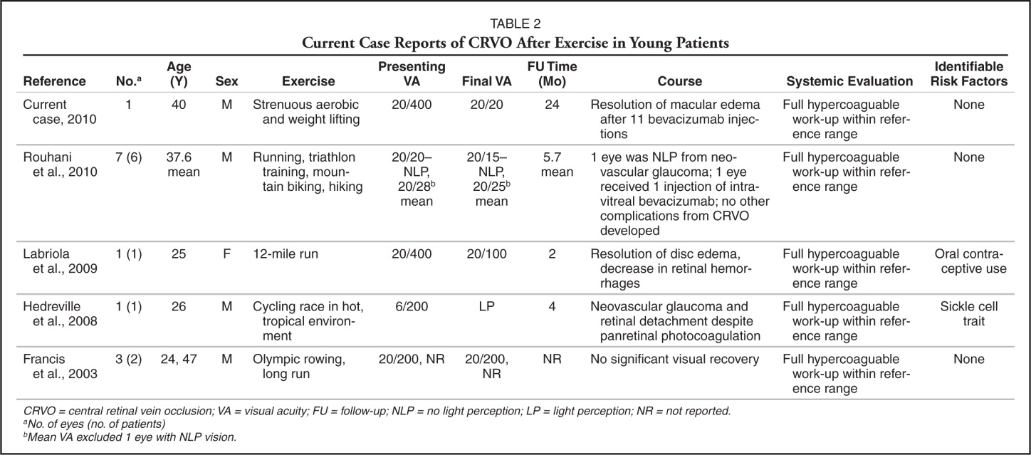 Current Case Reports of CRVO After Exercise in Young Patients