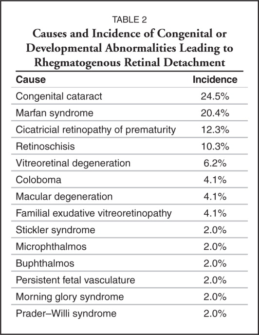 Causes and Incidence of Congenital or Developmental Abnormalities Leading to Rhegmatogenous Retinal Detachment