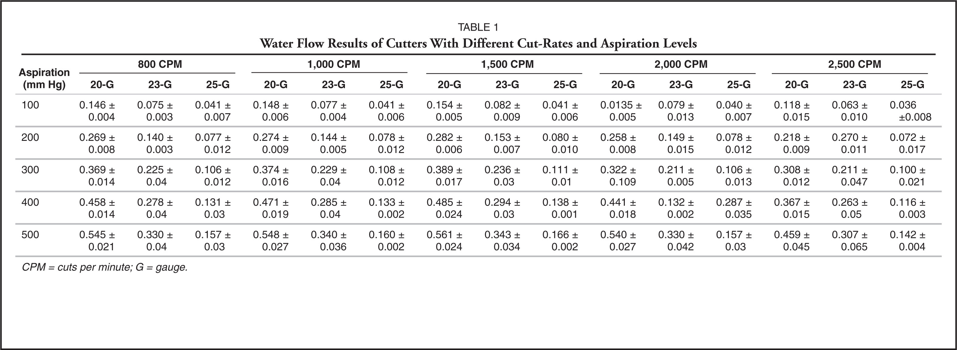 Water Flow Results of Cutters with Different Cut-Rates and Aspiration Levels