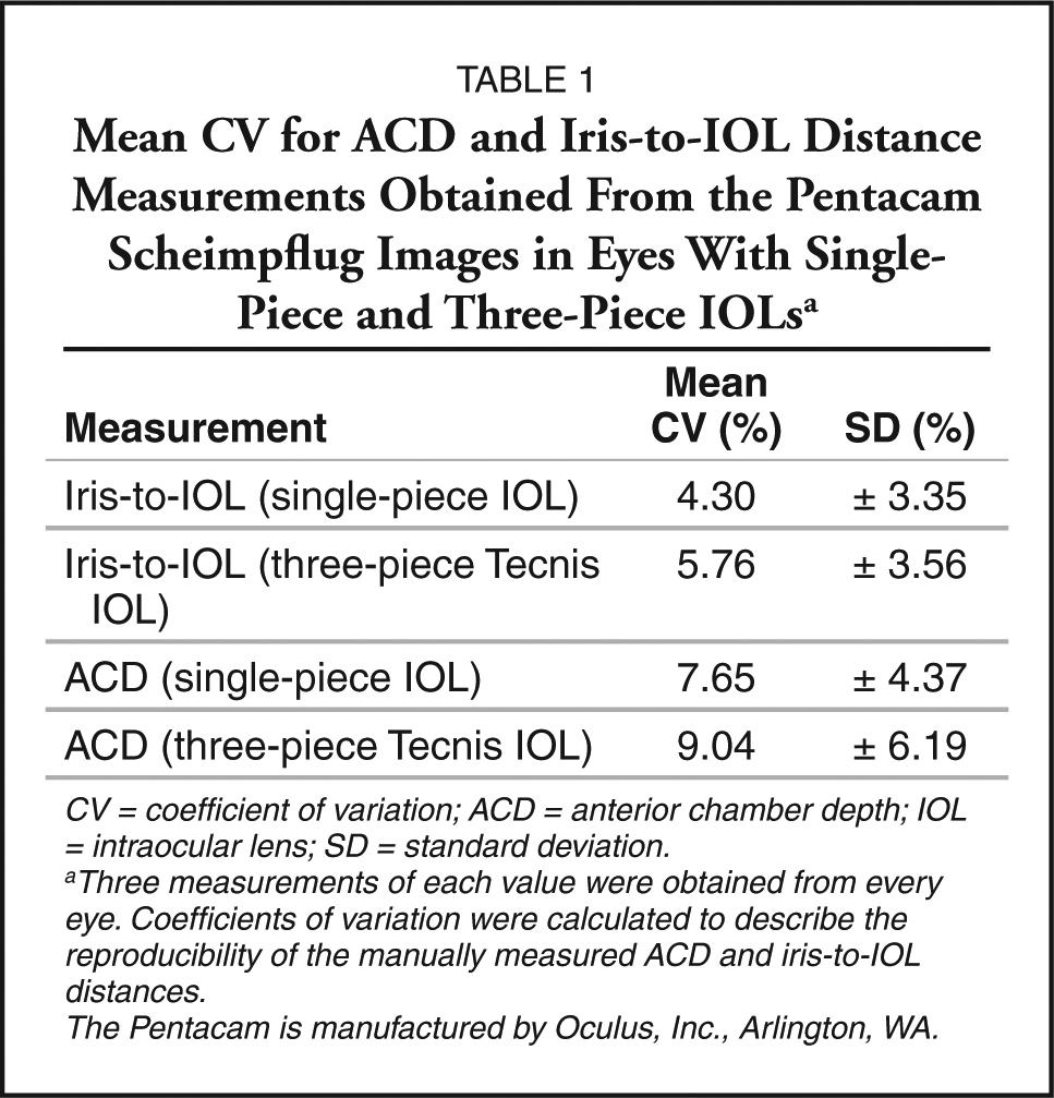 Intraocular lens position following in the bag for Table 6 3 gives the mean distance