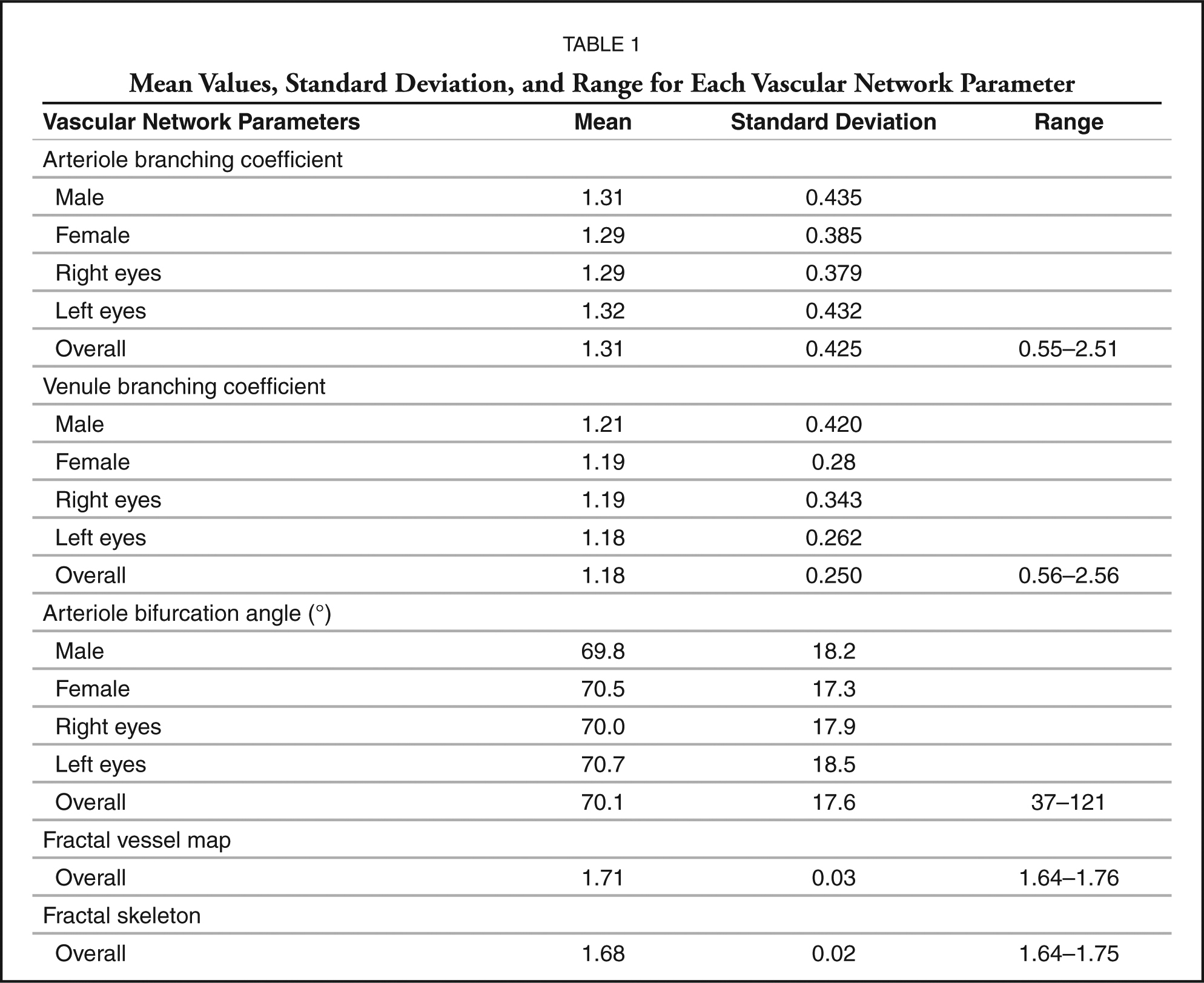 Mean Values, Standard Deviation, and Range for Each Vascular Network Parameter