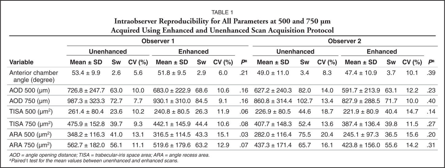 Intraobserver Reproducibility for All Parameters at 500 and 750 μm Acquired Using Enhanced and Unenhanced Scan Acquisition Protocol