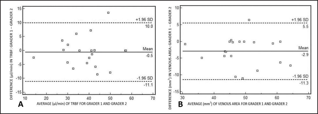 Bland–Altman plot of agreement for (A) total retinal blood flow and (B) venous area measurements between graders 1 and 2. Central solid line indicates the mean absolute difference; dotted line indicates the 95% confidence interval (upper and lower) limits.
