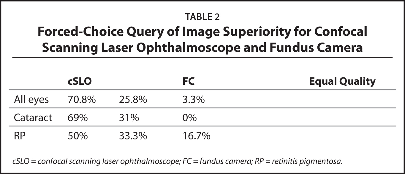 Forced-Choice Query of Image Superiority for Confocal Scanning Laser Ophthalmoscope and Fundus Camera