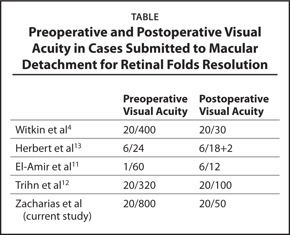 Preoperative and Postoperative Visual Acuity in Cases Submitted to Macular Detachment for Retinal Folds Resolution