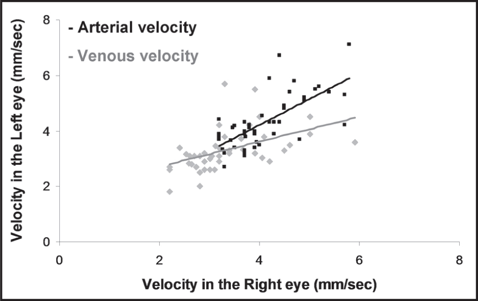 The relationship between average blood velocity in arterioles (black) and venules (gray; mm/sec) between the right and left eye of the same participant. Linear trend line in black for arterioles and gray for venules.