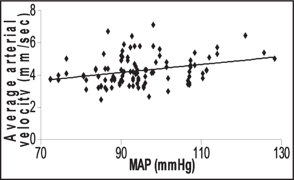 The relationship between the average blood velocity in arterioles (mm/sec) to mean arterial pressure (MAP; mm Hg). Not adjusted for age and heart rate. A linear trend line in black.