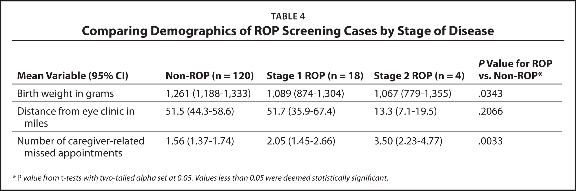 Comparing Demographics of ROP Screening Cases by Stage of Disease