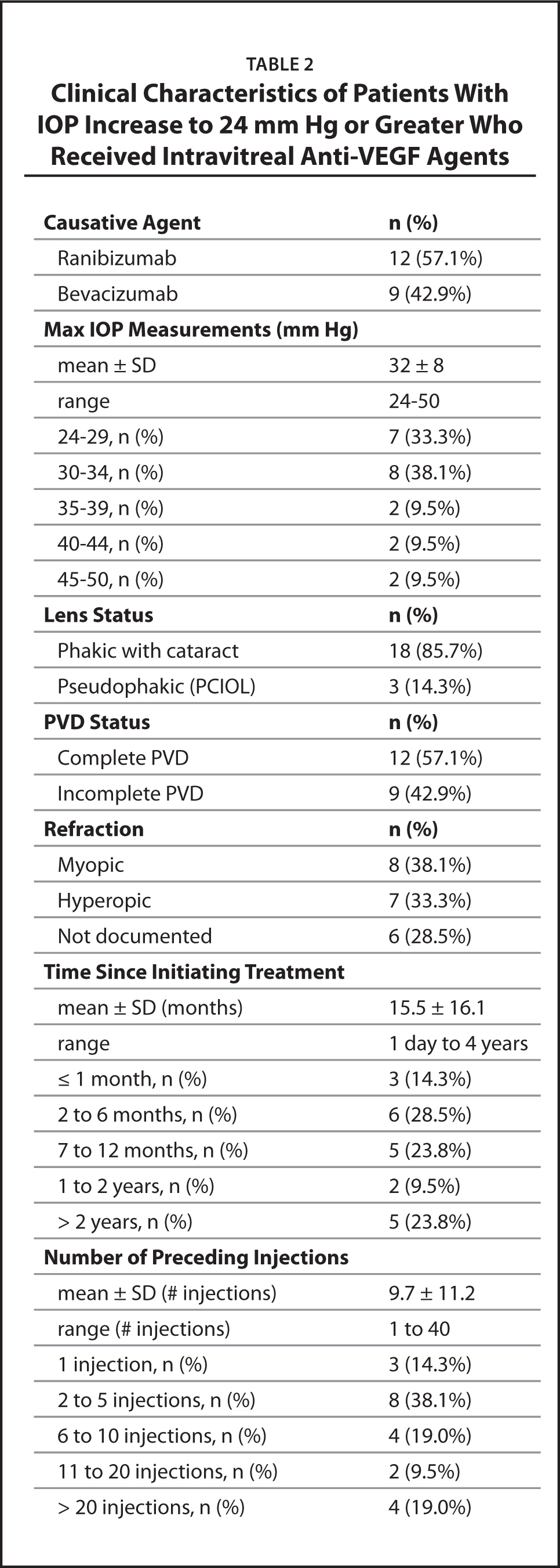 Clinical Characteristics of Patients With IOP Increase to 24 mm Hg or Greater Who Received Intravitreal Anti-VEGF Agents
