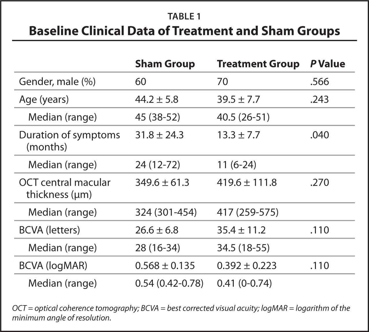 Baseline Clinical Data of Treatment and Sham Groups