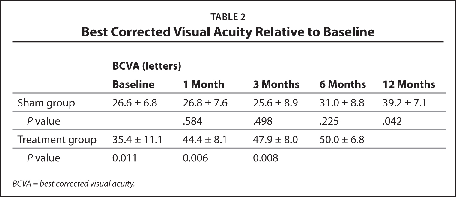 Best Corrected Visual Acuity Relative to Baseline