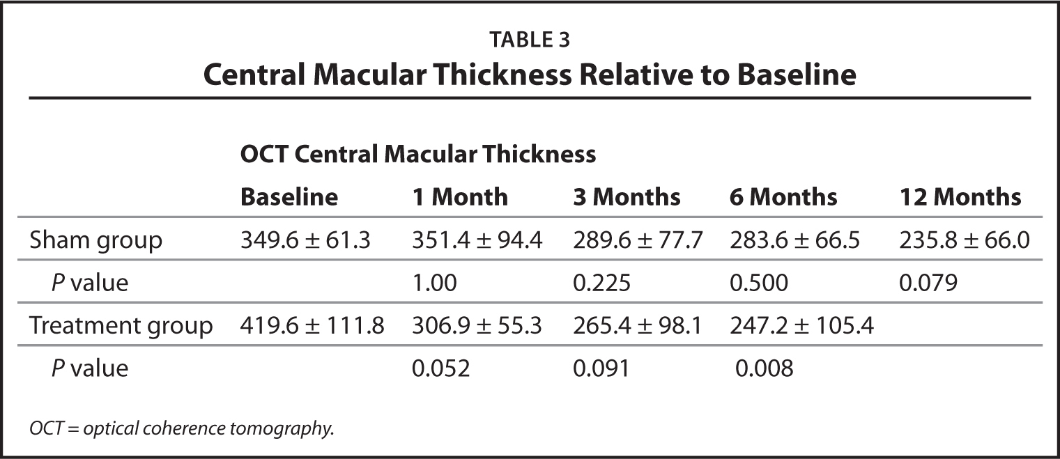 Central Macular Thickness Relative to Baseline