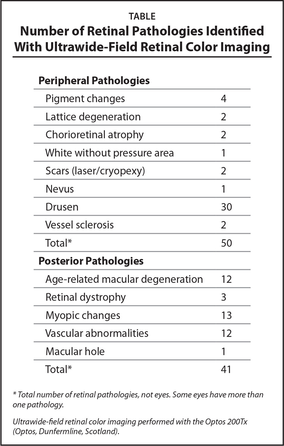 Number of Retinal Pathologies Identified With Ultrawide-Field Retinal Color Imaging