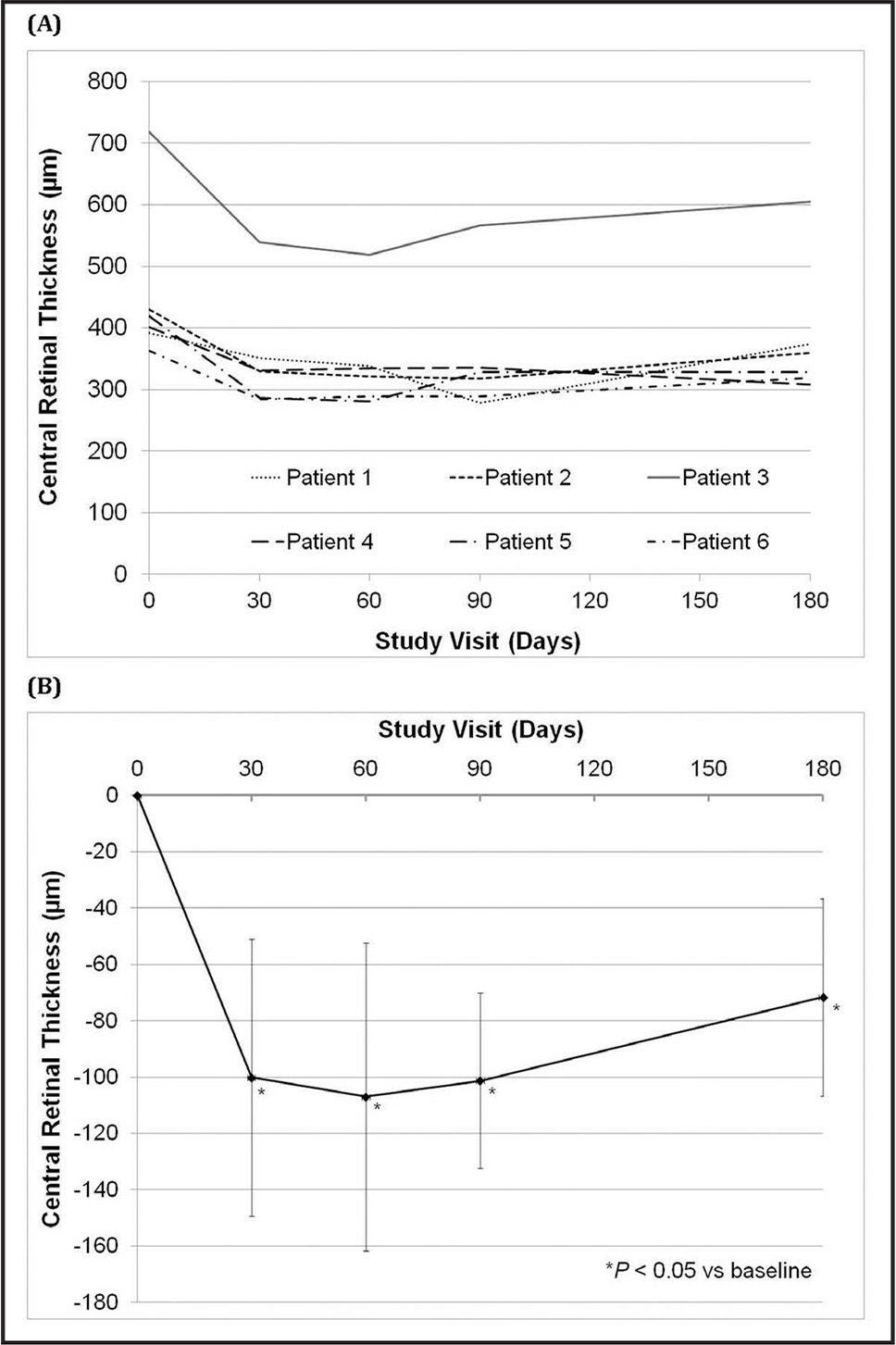 Central retinal thickness (CRT) over 6 months after treatment with an intravitreal DEX implant. (A) Individual patient data. Patient 3 (in gray) had an epiretinal membrane at baseline. (B) The mean change from baseline. Error bars represent the SD of the mean. A significant decrease in CRT was observed on day 30 and maintained through day 180 (*P < .05).