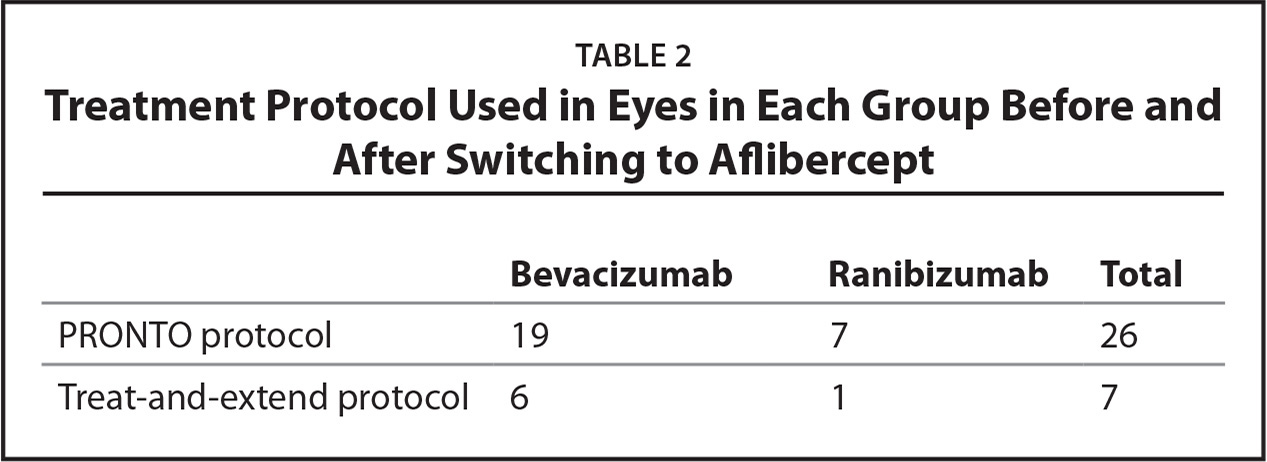 Treatment Protocol Used in Eyes in Each Group Before and After Switching to Aflibercept