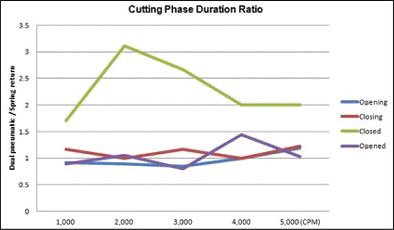 The ratios of cutting phases between the systems. The average closed phase (20, 23, and 25 G) of the duty cycle was largest with the dual pneumatic system, which may be responsible for the differences between the cycles.