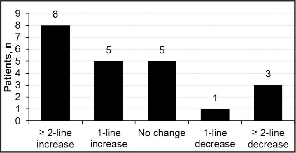 Change in visual acuity from baseline.