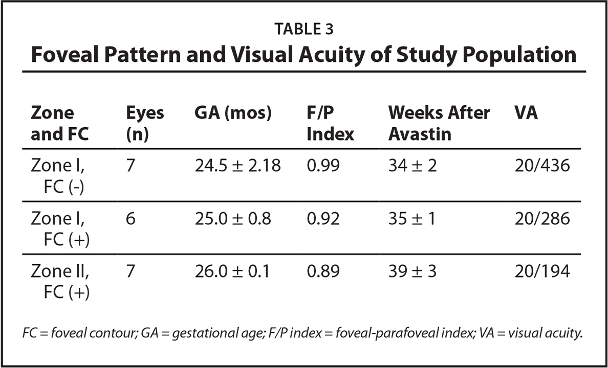 Foveal Pattern and Visual Acuity of Study Population