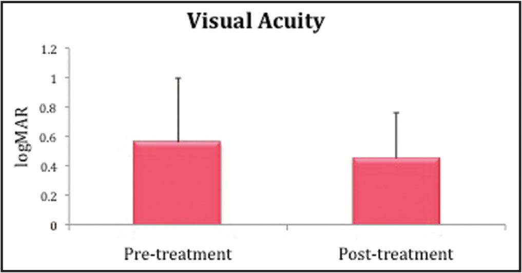 Comparison of visual acuity (VA) before and after treatment with aflibercept in non-responders to bevacizumab and/or ranibizumab. VA improved by 1 line (P = .020).