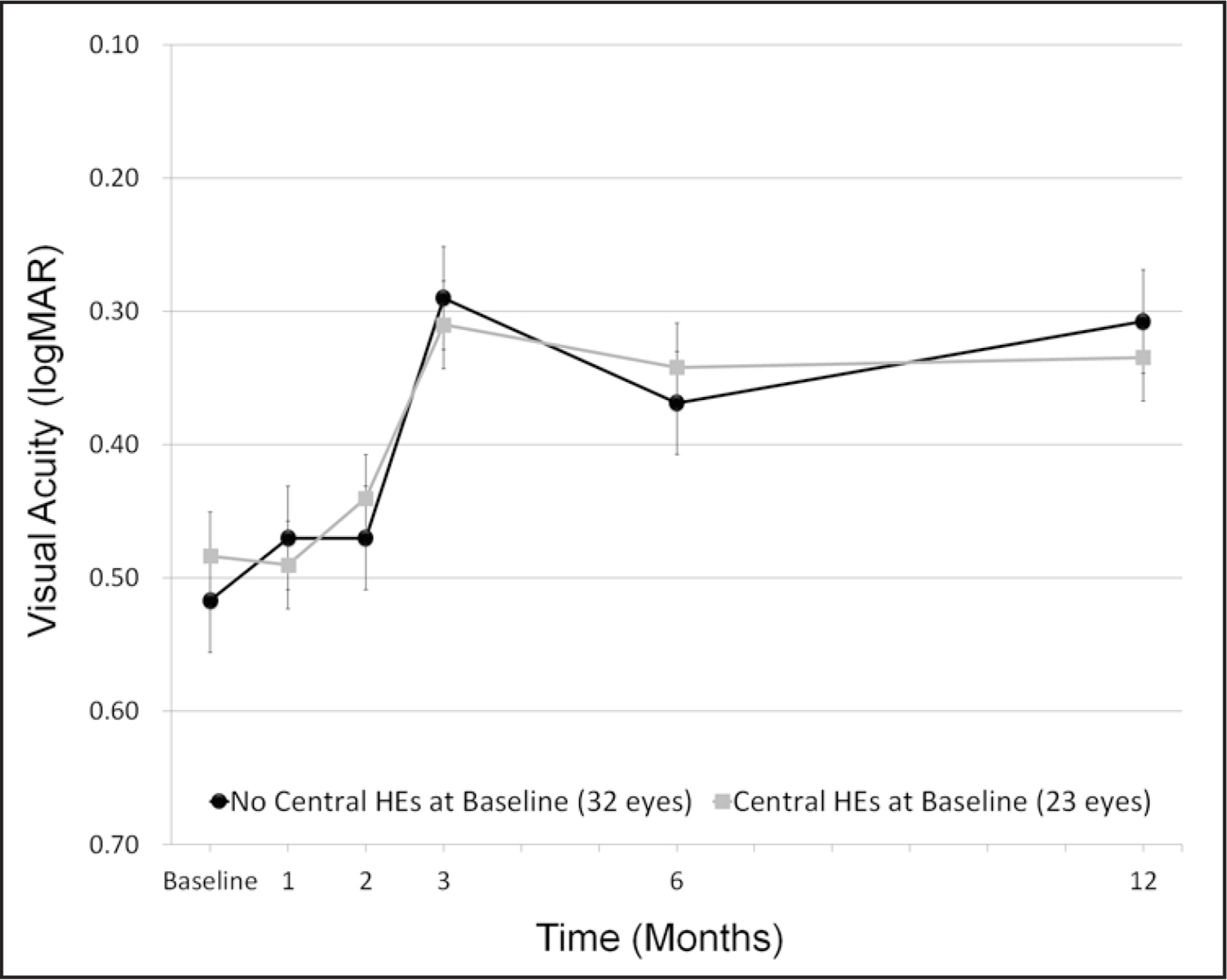 The mean visual acuity change from baseline by the presence or absence of outer nuclear layer hard exudates (HEs) in the central 1-mm ETDRS subfield after intravitreal ranibizumab treatment. Lines corresponds to best-corrected visual acuity in eyes without HEs (black) and in eyes with HEs (gray) in central subfield at baseline. Bars represent 95% confidence intervals.