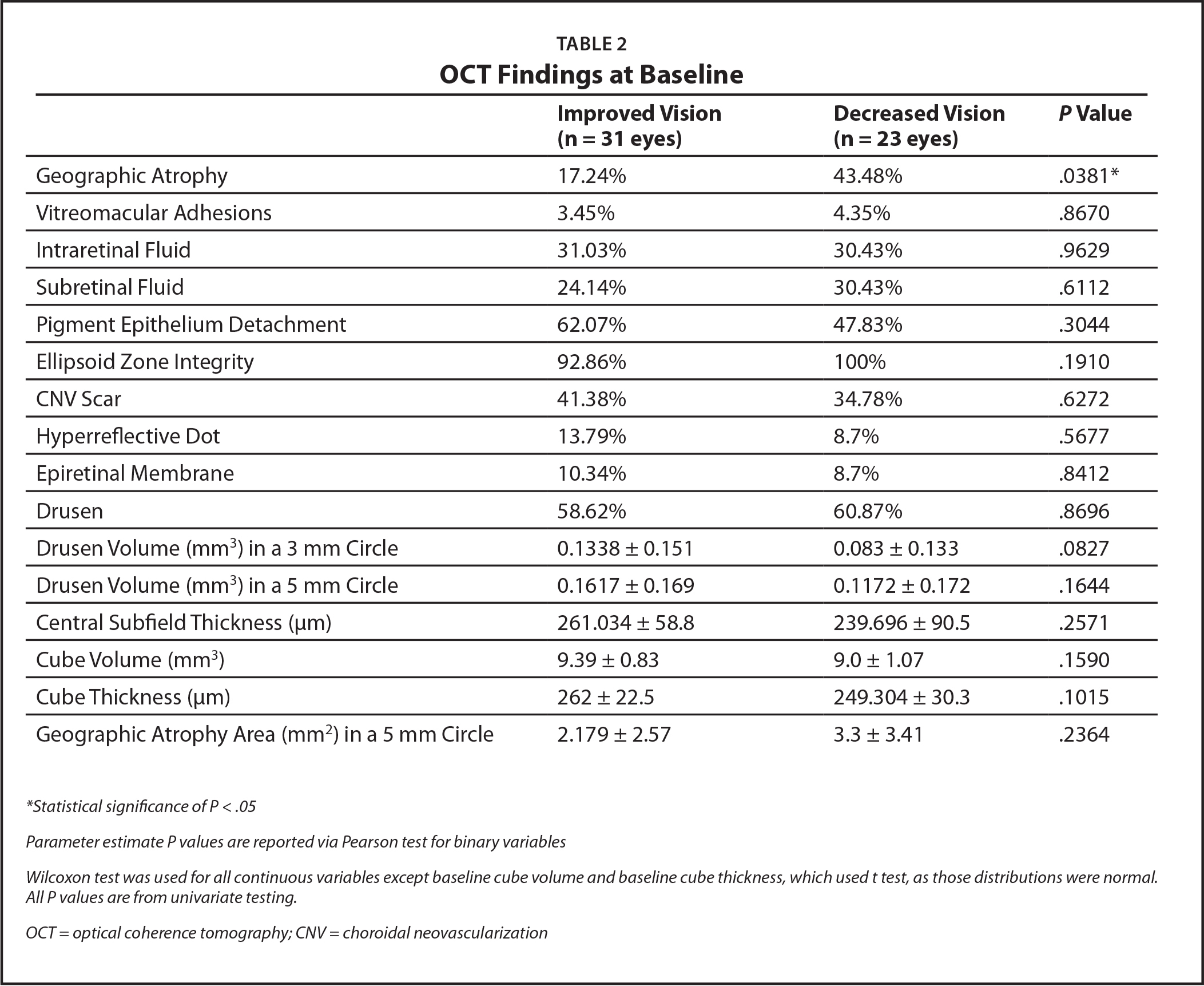 OCT Findings at Baseline