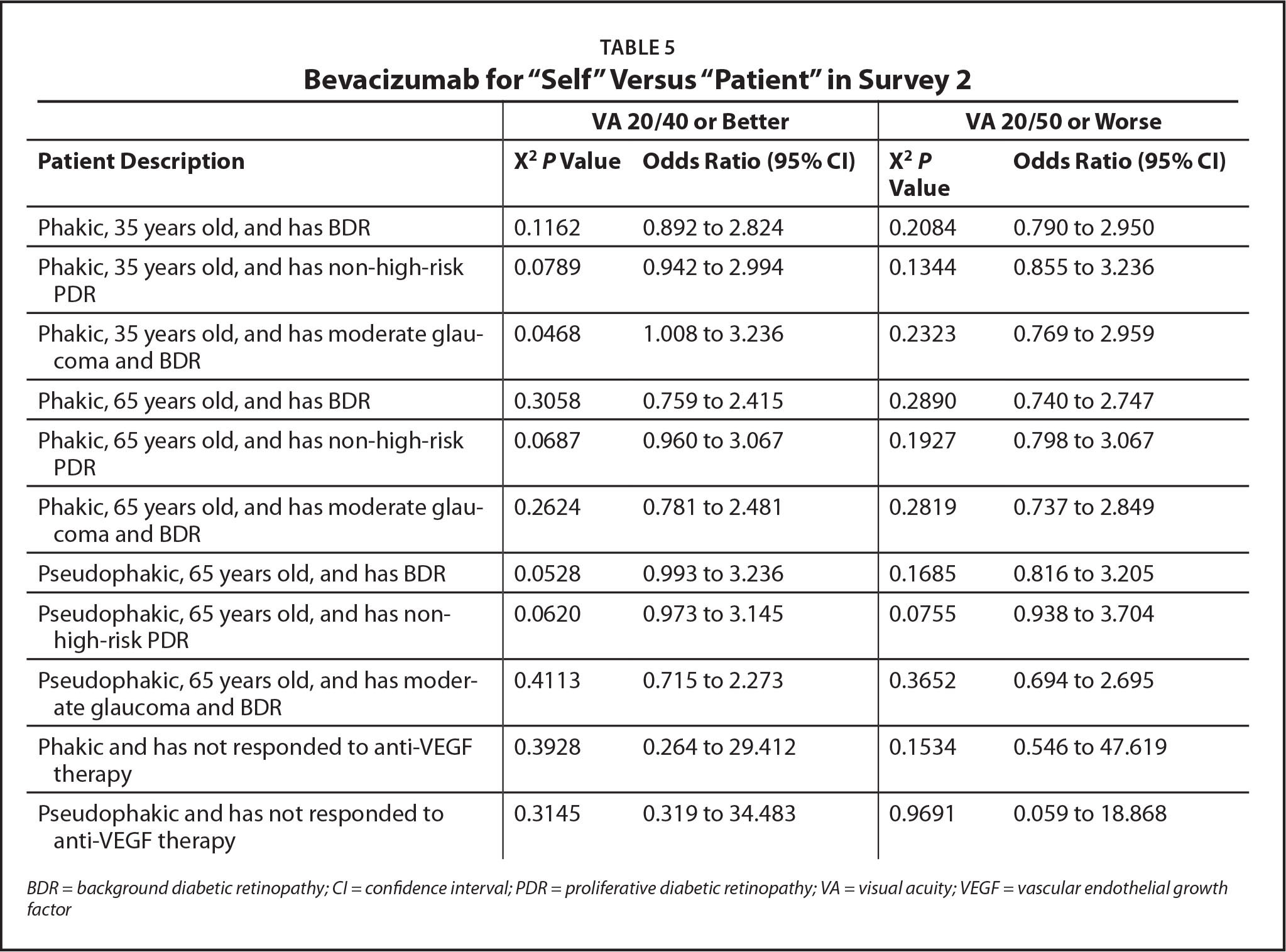 "Bevacizumab for ""Self"" Versus ""Patient"" in Survey 2"