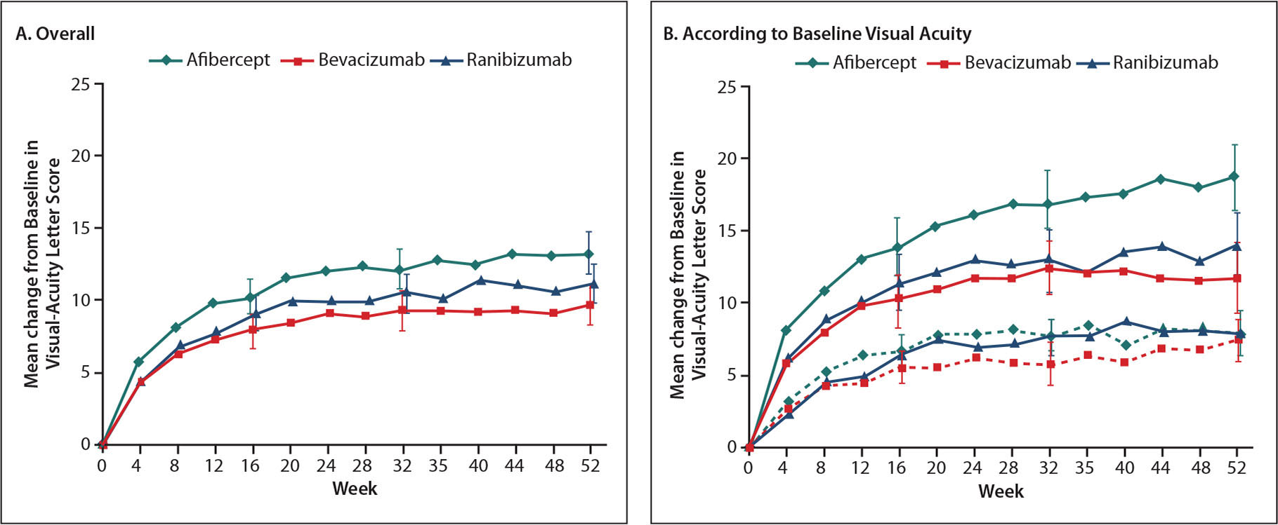 �A;Mean change in visual acuity over time.�A;Shown are the changes in visual acuity overall (Panel A) and according to baseline visual acuity (Panel B). In Panel B, solid lines indicate baseline visual acuity of 20/50 or worse, and dashed lines indicate baseline visual acuity of 20/32 to 20/40. Outlying values were truncated to 3 SD from the mean. The number of eyes assessed at each 4-week interval ranged from 195 to 224 in the aflibercept group, 188 to 218 in the bevacizumab group, and 188 to 218 in the ranibizumab group.�A;Reprinted with permission from: Wells J, Glassman A, Ayala A, Jampol L, Aiello L, et al. Aflibercept, bevacizumab, or ranibizumab for diabetic macular edema. N Engl J Med. 2015;372(13):1193–203. doi: 10.1056/NEJMoa1414264.