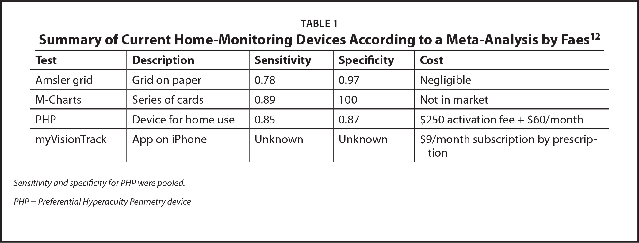 Summary of Current Home-Monitoring Devices According to a Meta-Analysis by Faes12