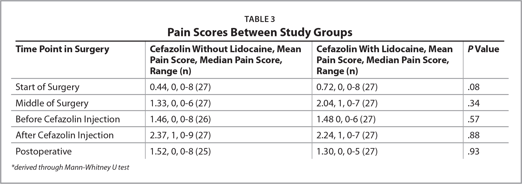 Pain Scores Between Study Groups