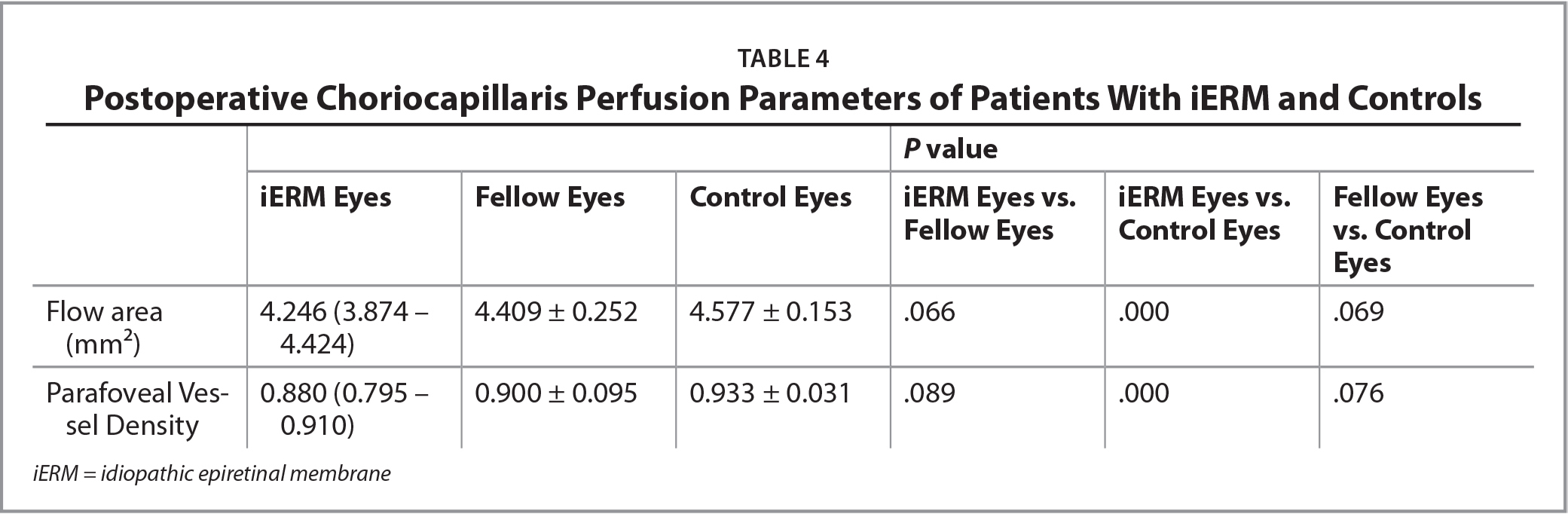 Postoperative Choriocapillaris Perfusion Parameters of Patients With iERM and Controls